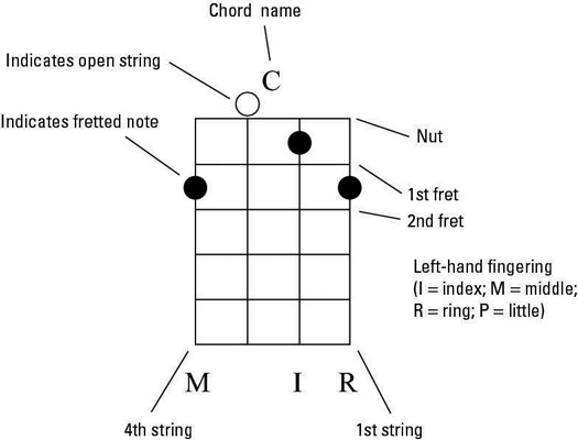 The banjo chord diagram for a C chord.