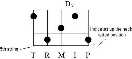 How To Interpret Up The Neck Banjo Chord Diagrams Dummies