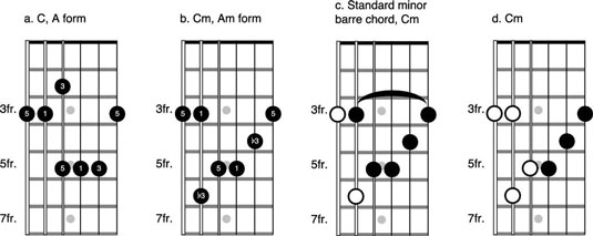 How To Play The Minor CAGED Forms On The Guitar