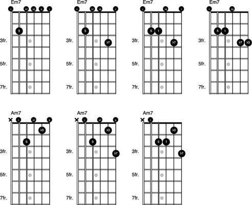 Basics Of Major And Minor 7th Chords On The Guitar Dummies