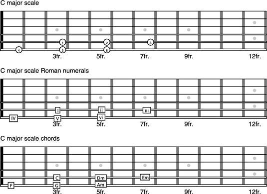 How to Start Numbers on the 5th String on the Guitar - dummies