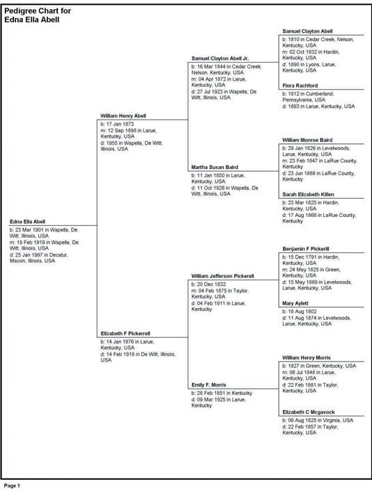 geneology chart