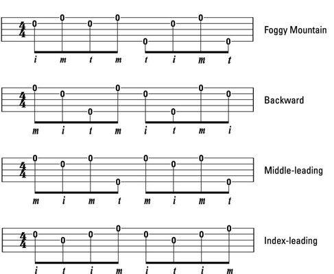 Roll Patterns On The Banjo Dummies