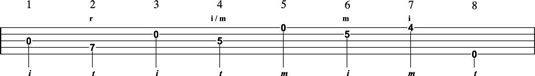 How to Play Melodic Scales on the Banjo - dummies