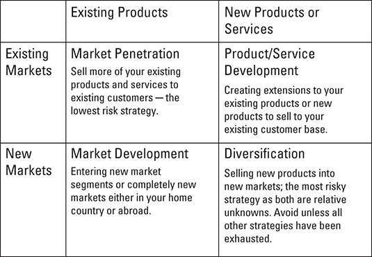 Ansoff's Growth Matrix.