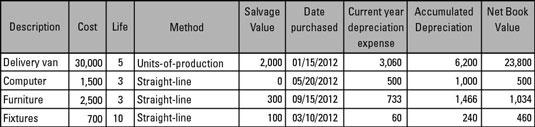 how to prepare a depreciation schedule dummies