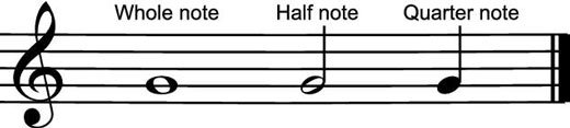 How to Read Quarter Notes, Half Notes, and Whole Notes - dummies
