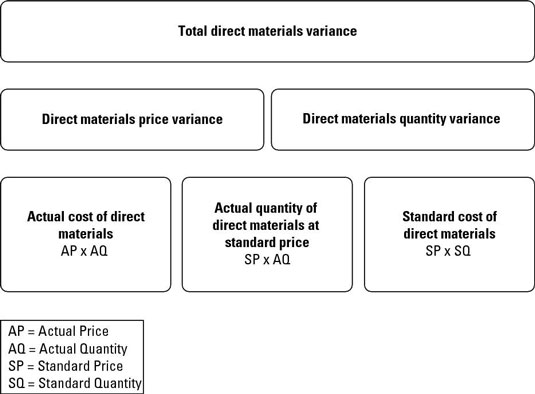 How to Compute Direct Materials Variances - dummies