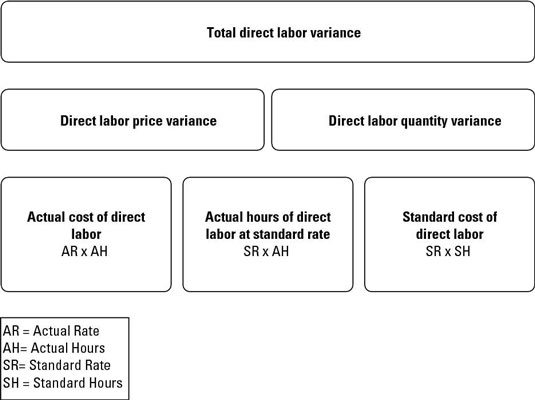 How To Calculate Direct Labor Variances Dummies