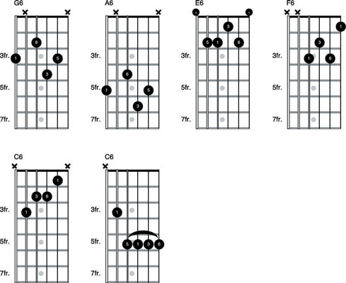 Basics Of 6th Chords And Blues Shuffles On The Guitar Dummies