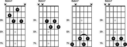 basics of diminished chords on the guitar dummies. Black Bedroom Furniture Sets. Home Design Ideas