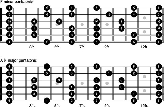 How To Play The Pentatonic Scale In Other Keys On The Guitar Dummies
