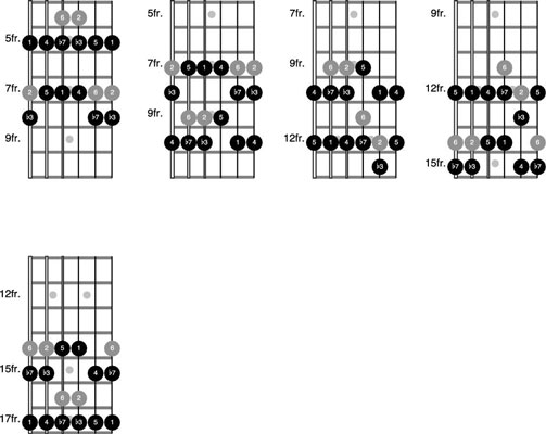 How to Play Dorian Mode with the Pentatonic Scale on the Guitar ...