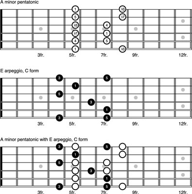How To Outline The V7 Chord On The Guitar Dummies