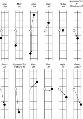 Easy f guitar chord