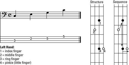 How To Play Basic Triads On The Bass Guitar Dummies