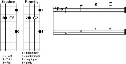 How to Play Major Chord Inversions in C on the Bass Guitar
