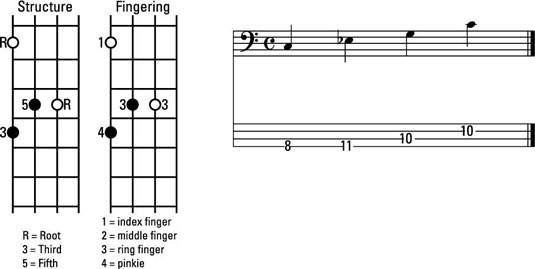 How to Play Minor Chord Inversions in C on the Bass Guitar - dummies