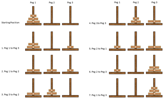 The solution for the Towers of Hanoi puzzle with three disks.