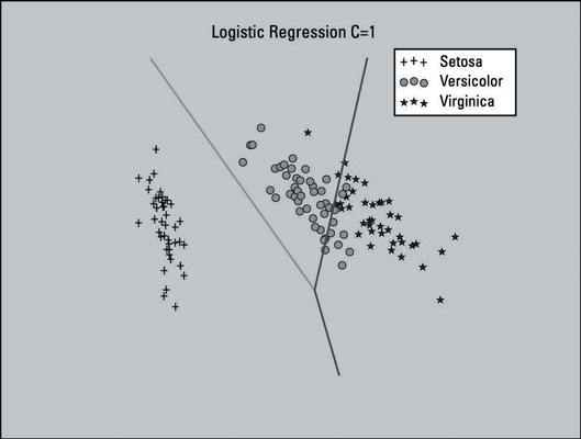 A decision surface made using a logistic regression C=1.