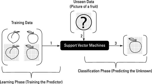 How Support Vector Machine Predictive Analysis Predicts the