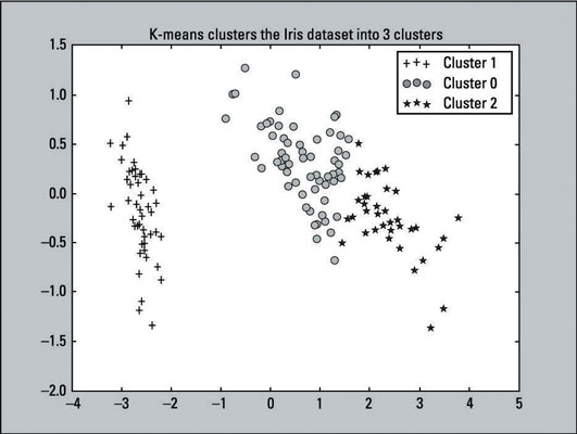 How to Visualize the Clusters in a K-Means Unsupervised