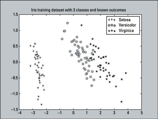 How to Visualize the Classifier in an SVM Supervised