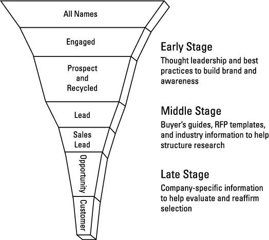 A sales funnel and buying stage map.