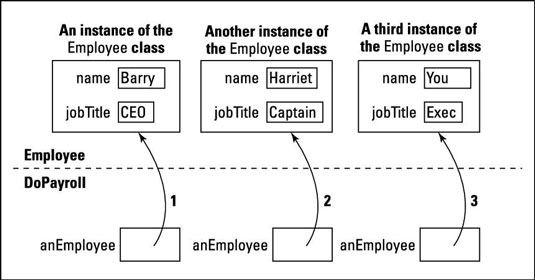 Three calls to the payOneEmployee method.
