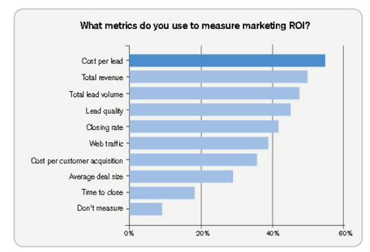 The most common lead generation metrics in 2013.
