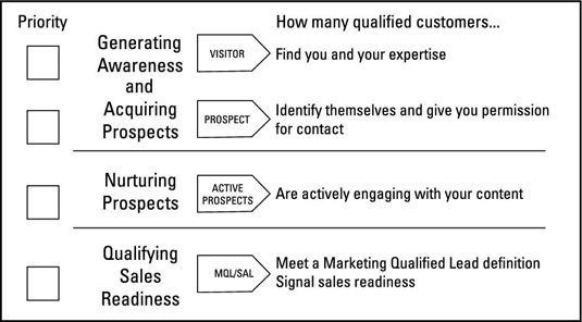 Prioritizing your lead generation objectives.
