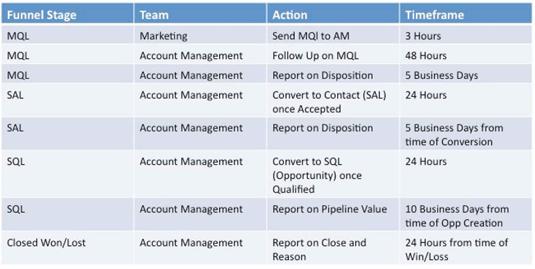 A sample sales and marketing SLA.
