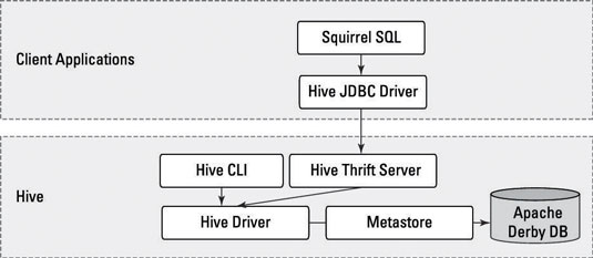 SQuirreL as Hive Client with the JDBC Driver - dummies