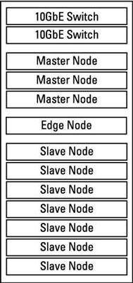 Single-rack Hadoop deplyment.