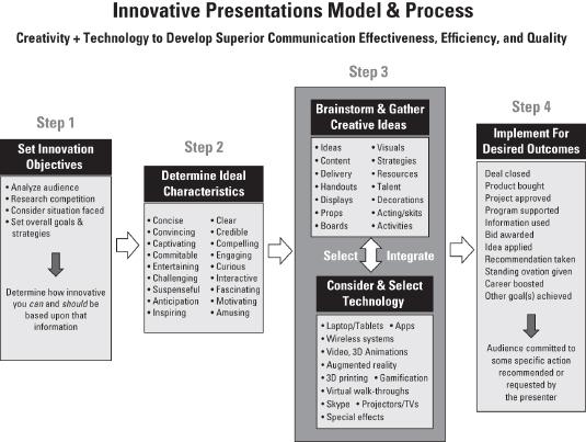 innovative presentations for dummies cheat sheet dummies