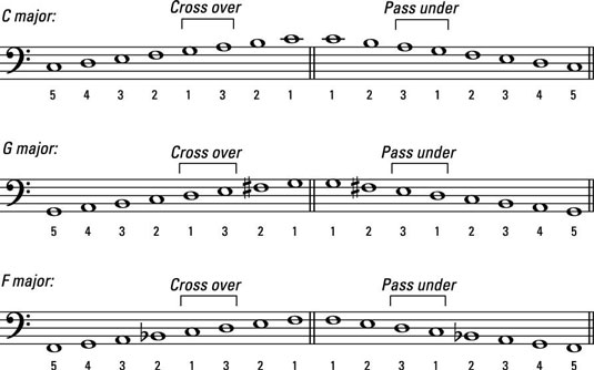 photo relating to Piano Scales Printable named How in direction of Enjoy Still left Hand Scales upon the Piano or Keyboard - dummies