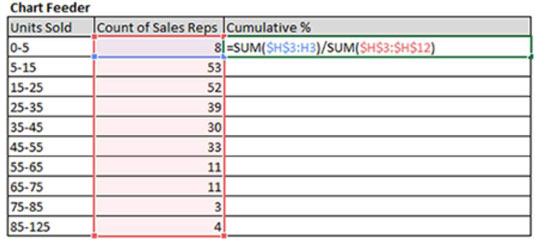 Excel Dashboards: Add a Cumulative Percent Series to Your