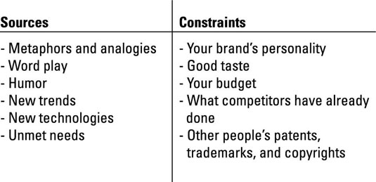 Identifying your creativity sources and constraints.