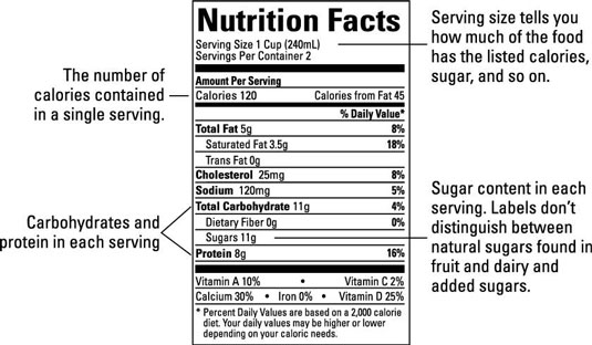 A nutrition facts label explained.