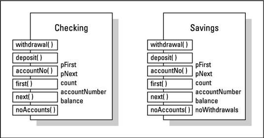 Independent classes <i></noscript>Checking</i> and <i>Savings.</i>&#8220;/></p> <div class=