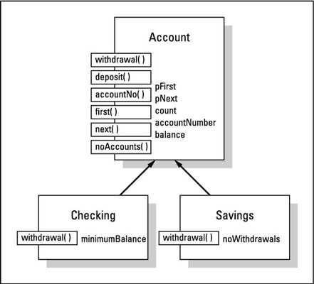 <i></noscript>Savings</i> implemented as a subclass of <i>Checking.</i>&#8220;/></p> <div class=