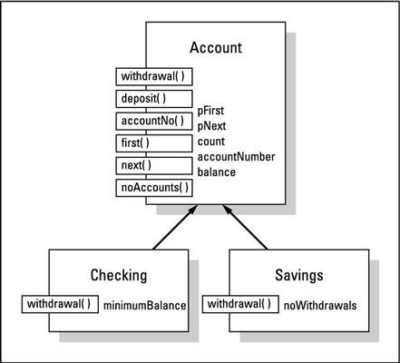 Basing <i></noscript>Checking</i> and <i>Savings</i> on a common <i>Account</i> class.&#8221;/></p> <div class=