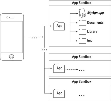 Diagram of an app's directory, also know as sandbox.