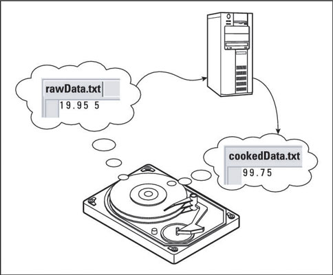 A program processes raw data and sends out cooked data onto another file.