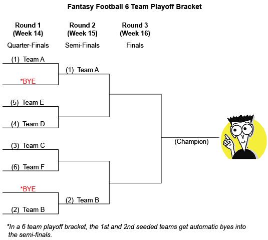 6 team fantasy football playoff bracket