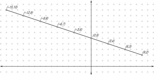 How To Divide A Line Segment Into Multiple Parts Dummies
