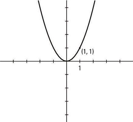 10 Basic Algeic Graphs - dummies