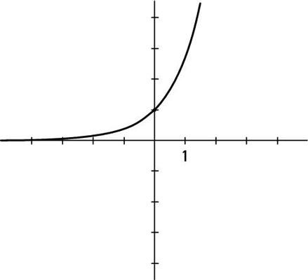 10 Basic Algebraic Graphs - dummies