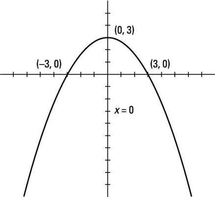 How To Graph Parabolas Dummies
