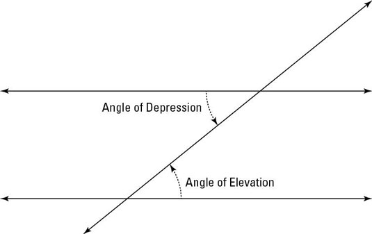how to angle of depression